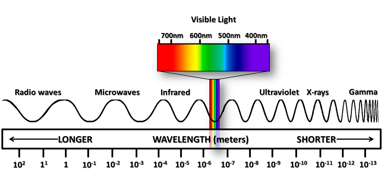 full electromagnetic spectrum