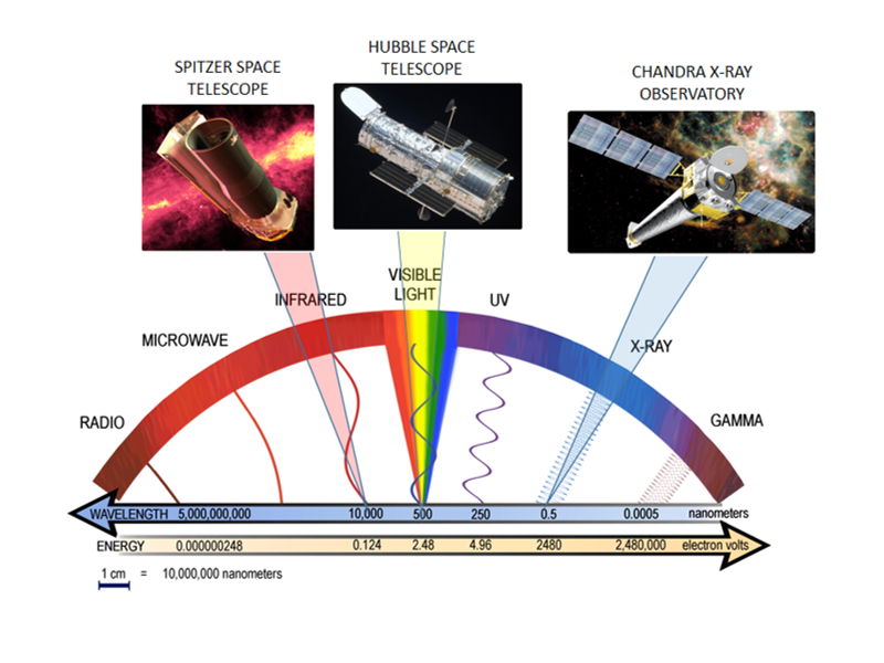 Electromagnetic Spectrum and Corresponding Great Observatories