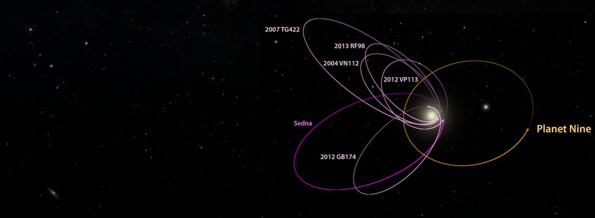 Figure 2 - Minor planet and predicted orbit of Planet Nine.